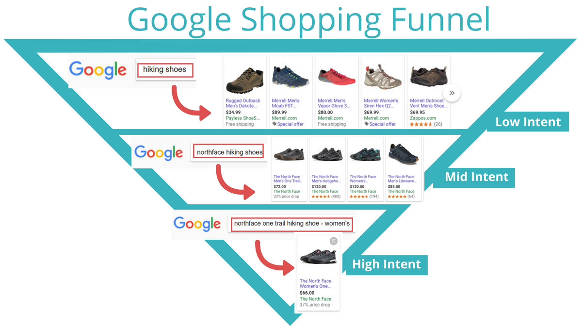 Google Shopping Specialist
